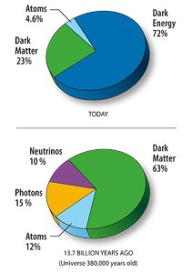 Content of the Universe Pie Chart, from NASA http://map.gsfc.nasa.gov/media/080998/